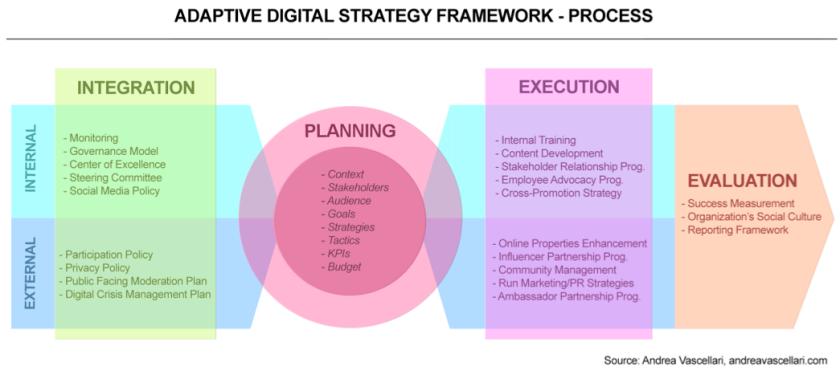 Proceso de Estrategia Digital Adaptativa