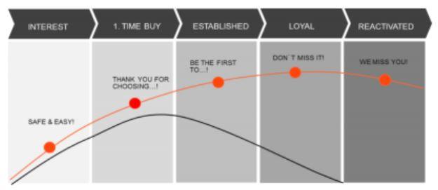 Lifetime Consumer Value