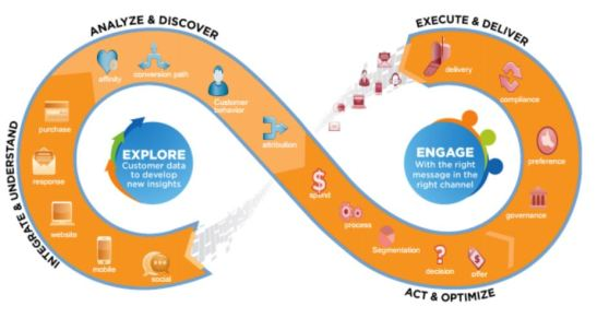 Explore To Engage