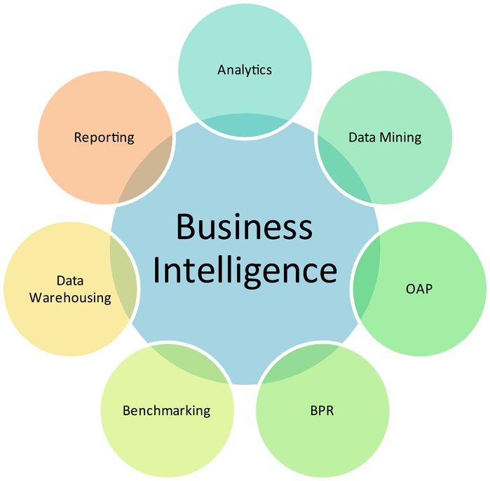 Conocimientos que surgen de determinaciones efectivas: BusinessIntelligence.