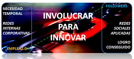 Involucrar para innovar