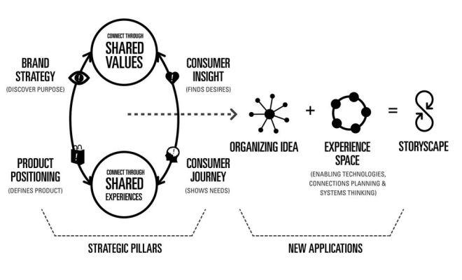 Shared Experiences, Strategic Pillars