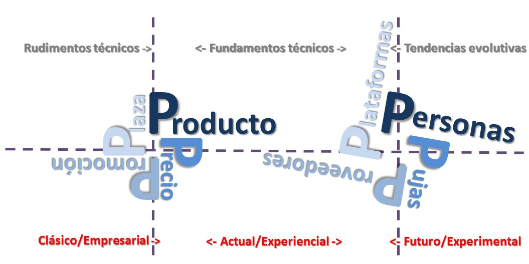 wf1-evolucion-marketing