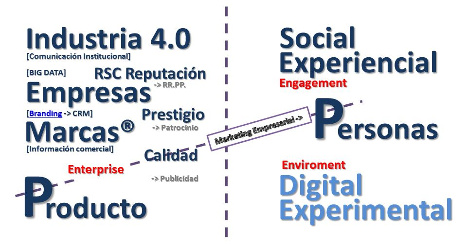 wf2-evolucion-marketing-empresarial