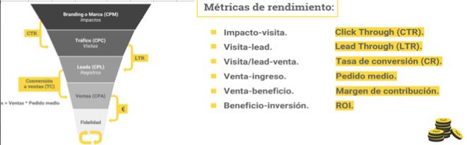 Métricas de Rendimiento en Marketing Digital
